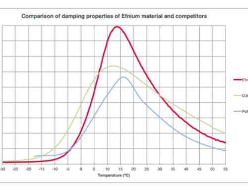 Innovative vibration damping material